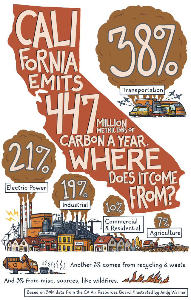 California cap and trade infographic from KQED by Andy Warner