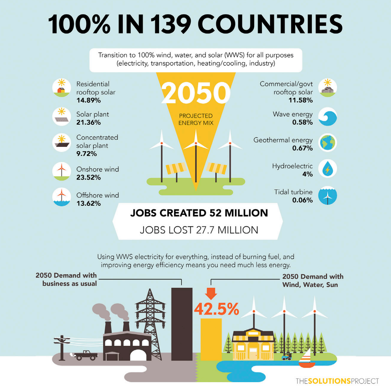 Prof Mark Jacobson's roadmap takes 139 countries to 100% renewable energy