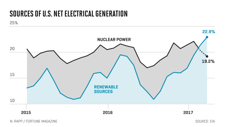 renewable energy passes nuclear energy