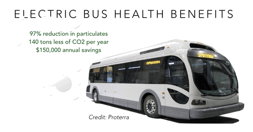 electric bus health benefits