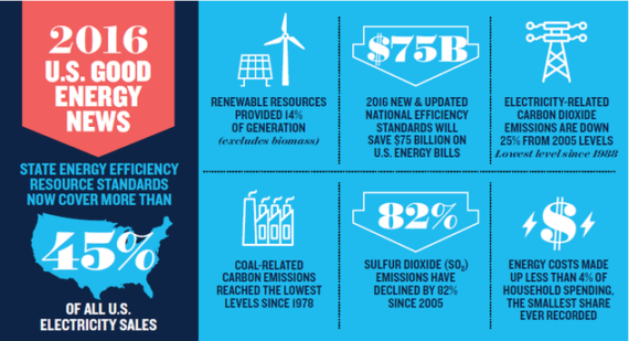 nrdc clean energy stats