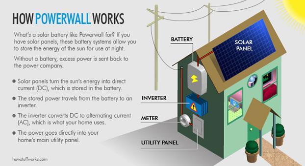 Tesla Powerwall - how it works