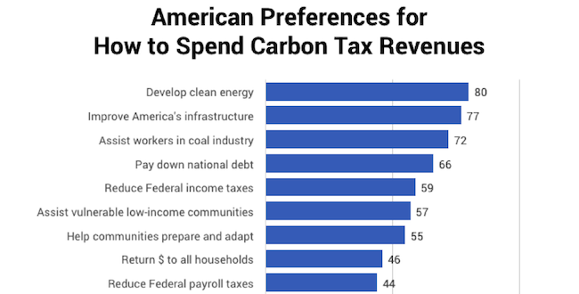 American preferences for how to use a climate change dividend carbon tax