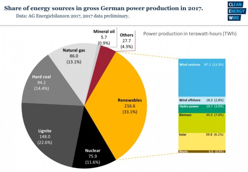 100% renewable energy - Germany hits 33% milestone