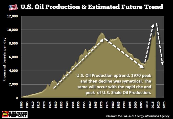 fracking shale oil peak james howard kunstler