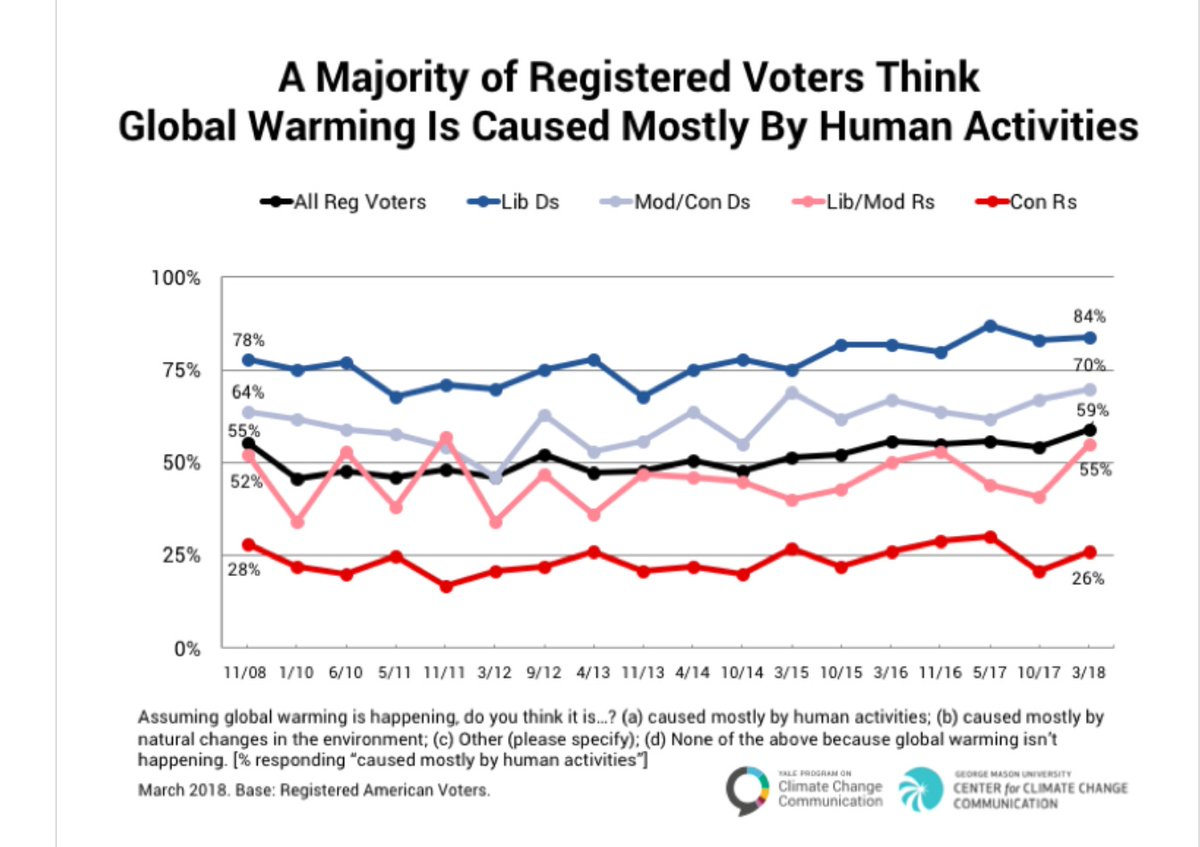 GOP climate change believers poll results