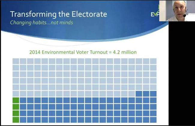 environmental voter turnout in the 2014 midterm
