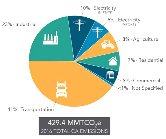 California carbon emissions by sector
