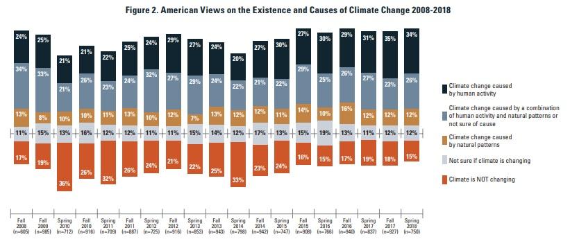 NSEE American Views on causes of Global Warming 2008-2018