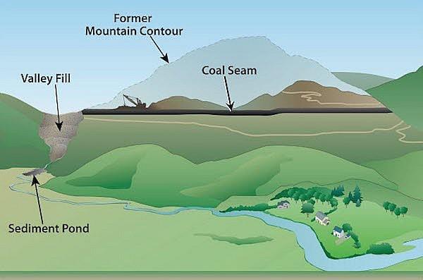 coal to solar