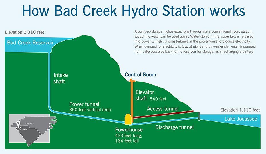 bad creek hydropower pumped storage