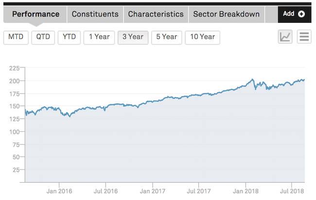 S&P 500 Carbon Price Risk 2030 Adjusted Index