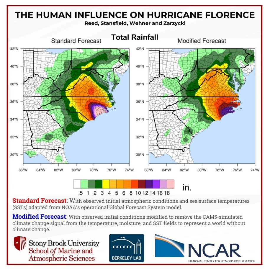 Hurricane Florence made stronger by climate change
