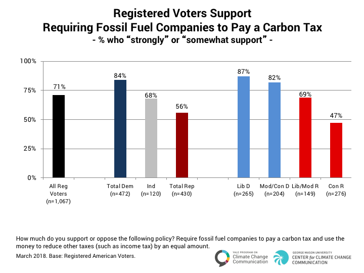 voters support carbon tax