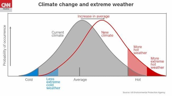 average temperatures are increasing and extreme hot temperatures are more common.