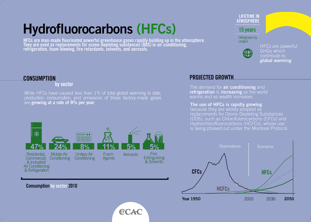 hydroflourocarbons (HFCs)