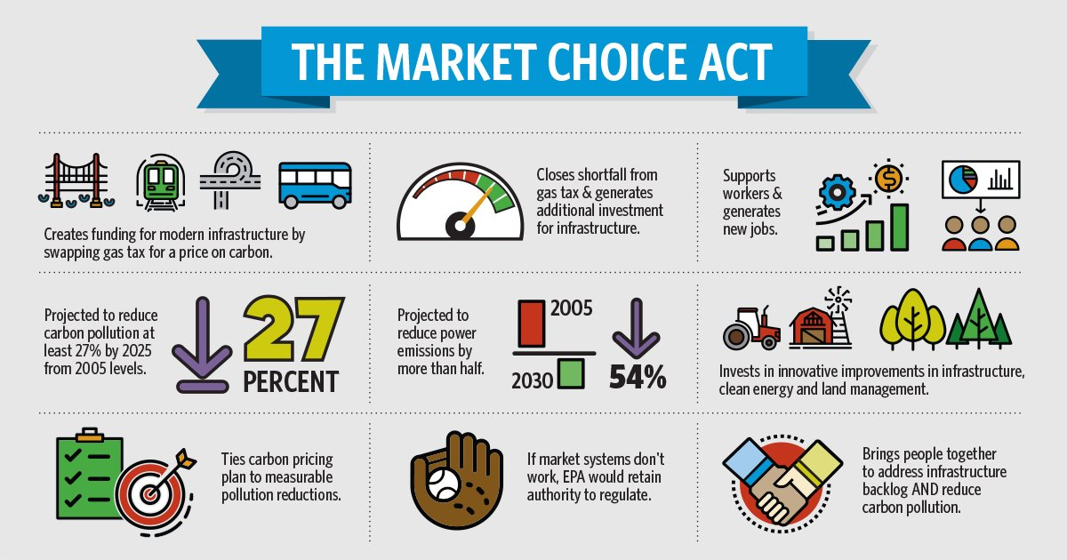 market choice act - tax on carbon - carbon pricing