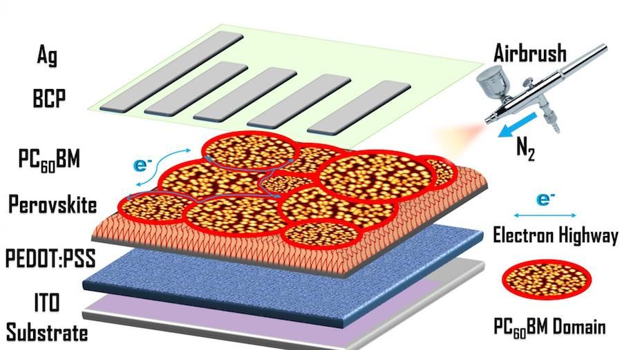 model of perovskite solar cell process from NYU