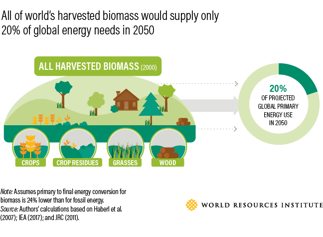 world resource institute infographic sustainable food data