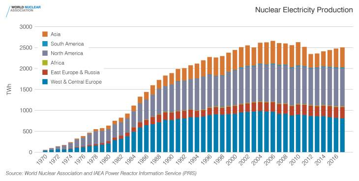 nuclear power electricity production 1970 to 2017