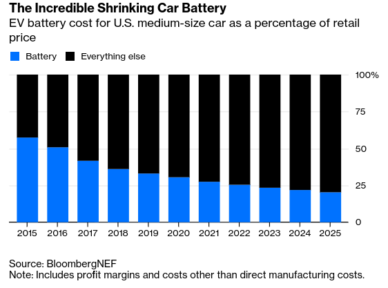 EVs battery costs are shrinking