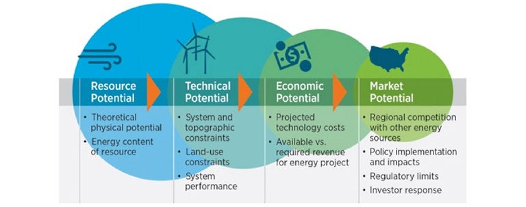 Renewable energy economic potential