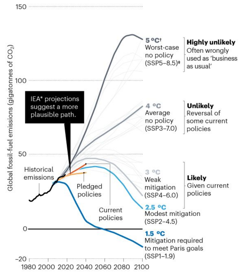 IPCC models for business as usual