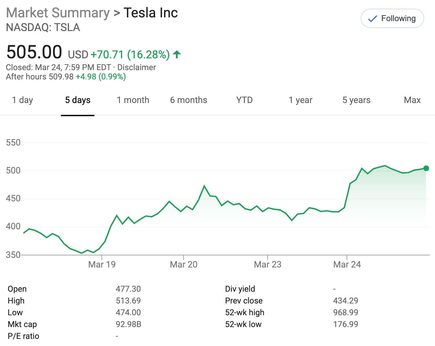 tesla share price chart data