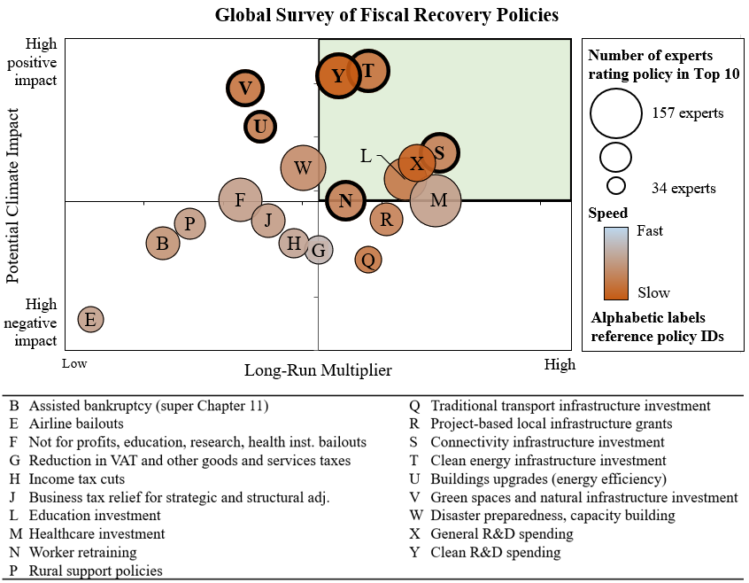 Global survey for fiscal policies post-coronavirus, including renewable energy