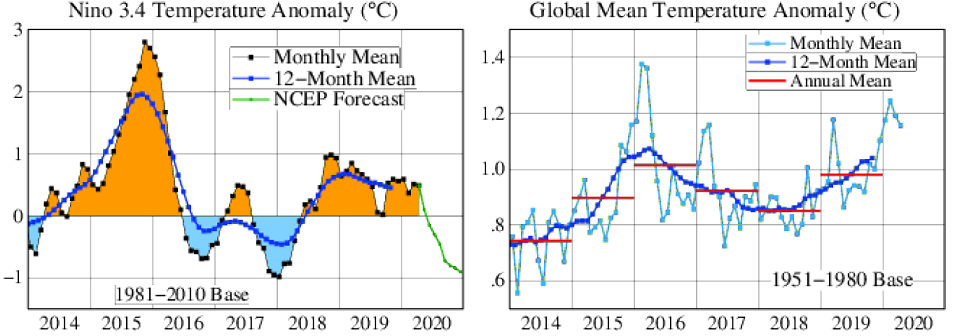 global surface temps relative to mean - will 2020 be a record warm year?