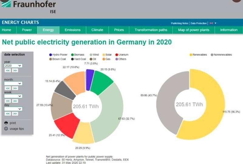 Fraunhofer Institute Graph of the Day: Germany reaches 56% renewables for 2020