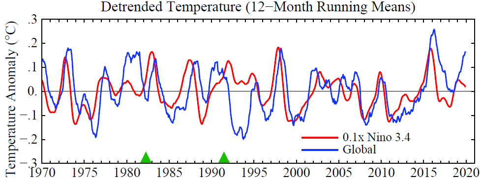 De-trended temperature May 2020 by Dr James Hansen
