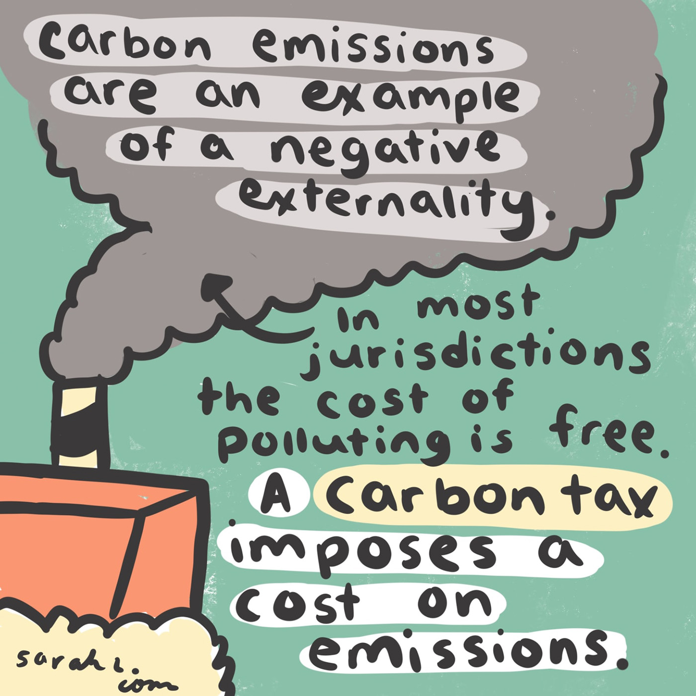 Why is carbon pricing the biggest piece of the climate solutions pie? Externalities, man.