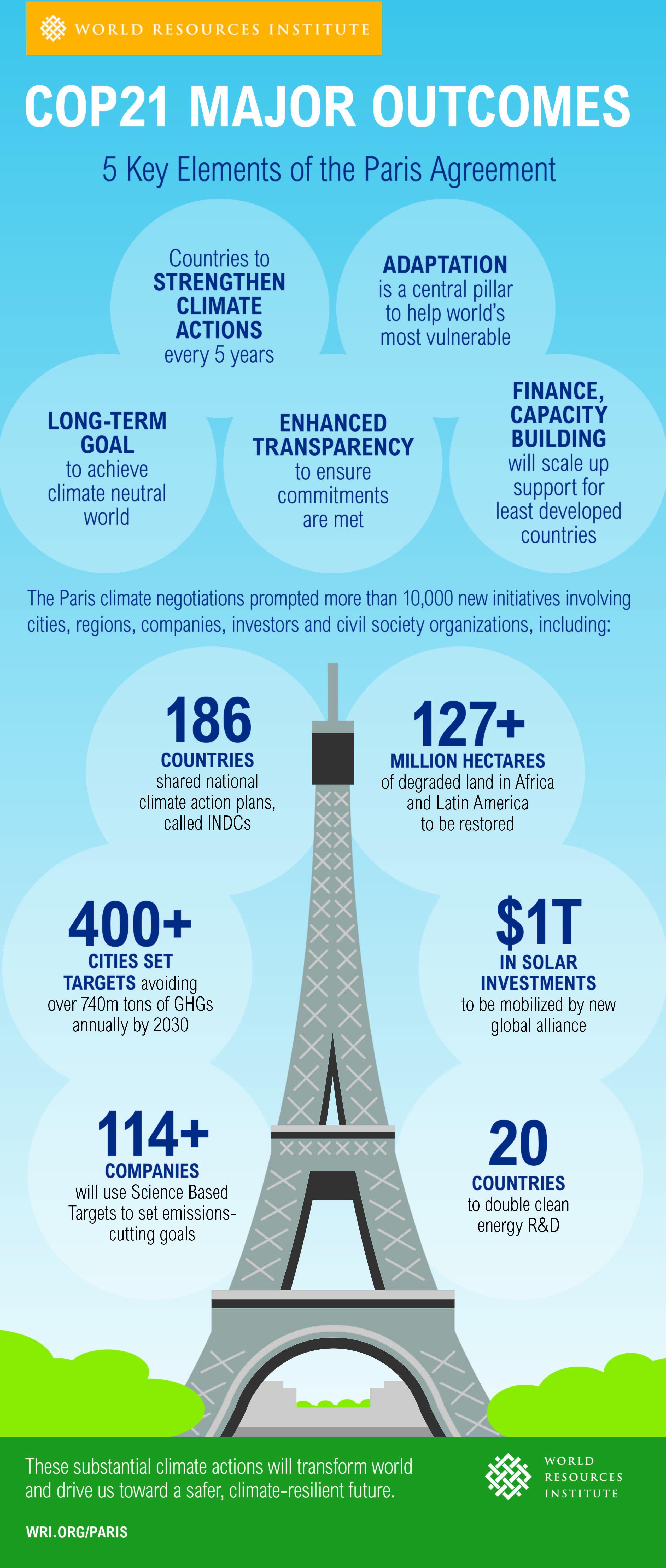 Paris Climate agreement results