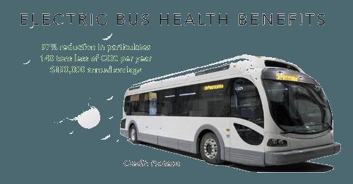electric bus health benefits