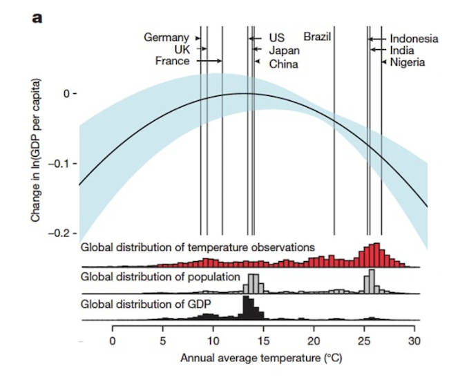 Global relationship between annual average temperature and change in log GDP