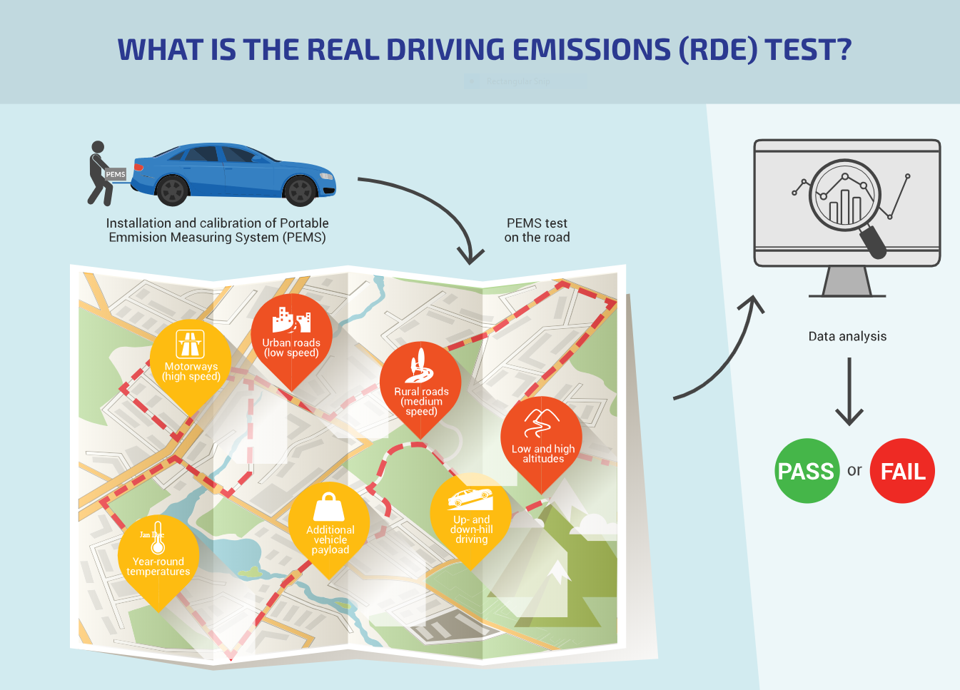 Real Driving Emissions Test infographic