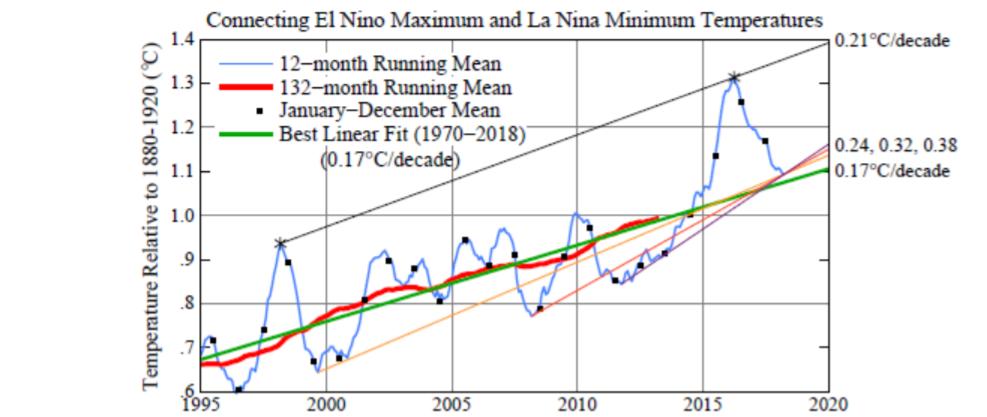 Global warming acceleration becomes evident by connecting global temperatures atsuccessive La Nina minima.