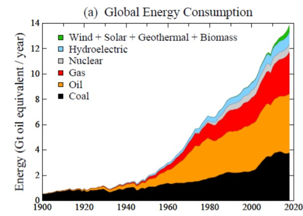 global energy consumption and fossil fuel emissions