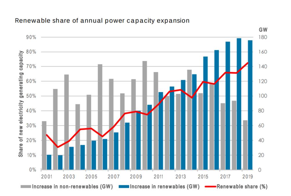 Renewable energy chart 2019 from IRENA