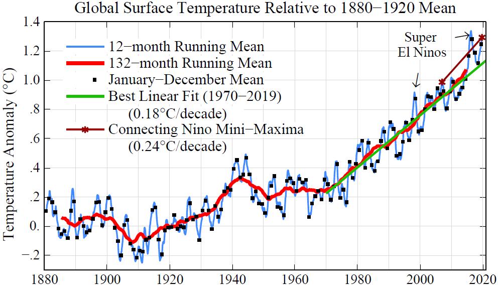 Dr James Hansen: Bending the curves on coronavirus and climate change