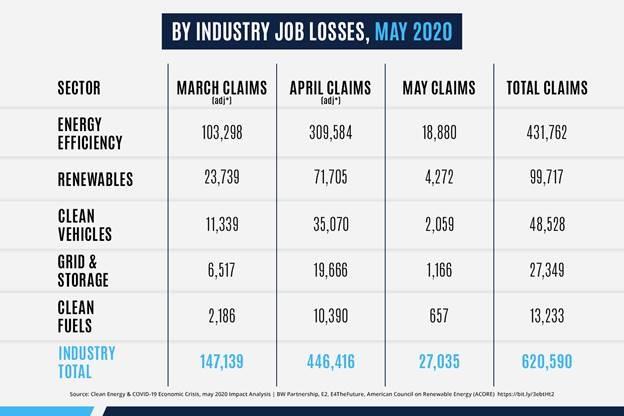 clean energy job losses
