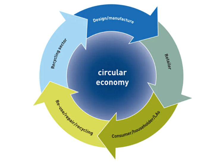 The circular economy. WRAP, Author provided