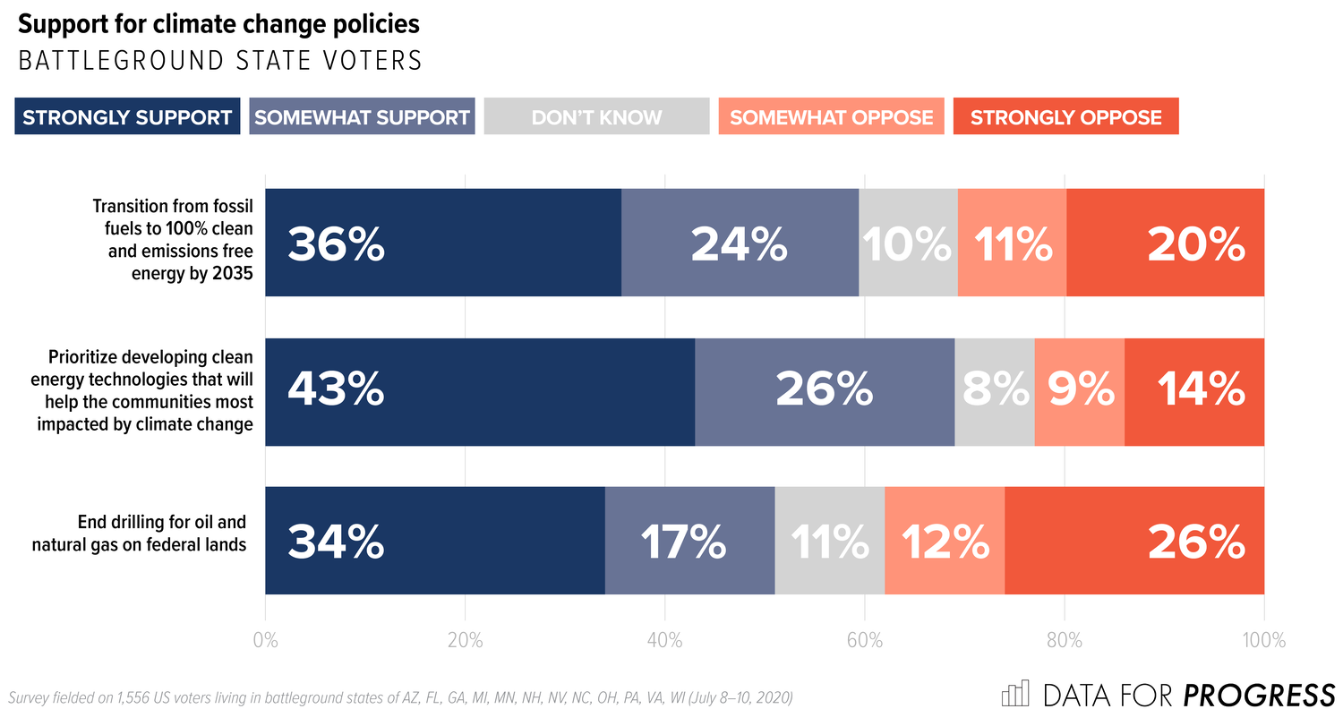 'A Winning Issue' for 2020: Polling Shows Strong Support for Bold Climate Policies